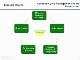 Revenue Cycle Management Flow Chart Billing Services Revenue Cycle Management