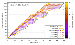 Color Online Prediction For S Inst Through The Nuclear