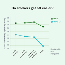 Cigarettes Vs Weed Chart Weed Has More To Do With Your Love Life Than You Think