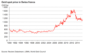 Historic Of The Gold Spot Price In Various Currencies Orobel