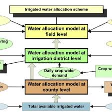 Flow Chart For Devising The Irrigation Water Allocation Plan