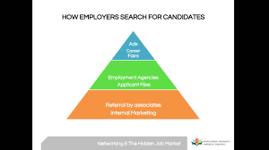 job search networking and the hidden job market