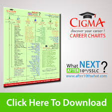 After 10th Courses Chart Cigma Career Chart After 10th What Next In India