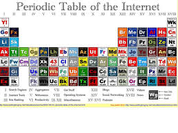 Why is the Periodic Table important to me? The periodic table is ...