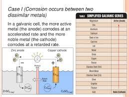 Prototypical Metal Galvanic Corrosion Chart Metals Galvanic