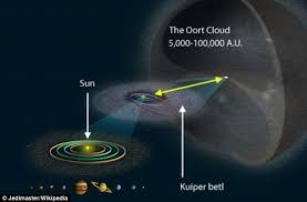 Red Dwarf Passed Within Just 08 Light Years Of Our Solar System Solar System In Light Years