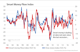 Smart Money Flow Chart The Smart Moneys Bailing As Markets Become Too Complacent