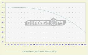 270 Win Ballistics Chart Coefficient Gundata Org
