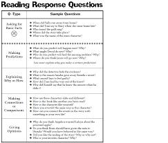 reader response essay examples reading and responding essay