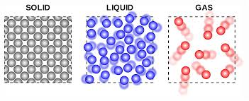 Gas Liquid Solids Solids Liquids Gas Lessons Tes Teach