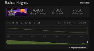 17 Accurate Law Breakers Steam Charts