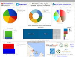 Cognos Pie Chart Cognos In The Desert Using Ibm Cognos Insight 10 2 Personal