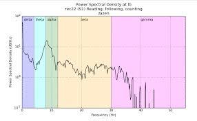 Brain Waves Frequency Chart Brainwaves Still Breathing