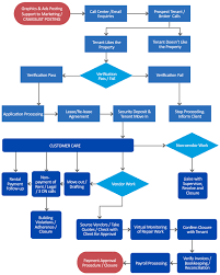 Property Management Process Flow Chart Property Management Workflow Flatworld Solutions