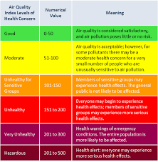 Air Index Chart Rogue Valley Clean Air Air Quality Index