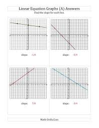 finding slope from a linear equation graph worksheet answer key the finding math page algebra