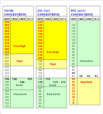 Cholesterol Lab Values Chart Cholesterol Range Chart Normal Levels Vaughns Summaries