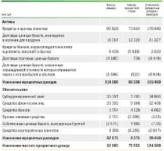 Отчет по практике в ОАО Сбербанк Отчет по практике в ОАО Сбербанк Содержание