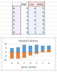 Floating Bar Chart Excel Floating Bars In Excel Charts Peltier Tech Blog Tech