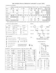 Learners of foreign languages use the ipa to check exactly how words are pronounced. Pdf The International Phonetic Alphabet Revised To 2005 Consonants Pulmonic Evelyn Mariel Diaz Vidal Academia Edu