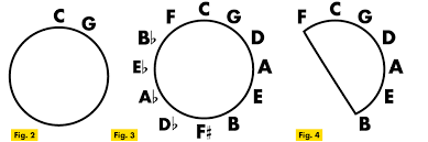 Uke Lesson Its Easier Than It Looks The Circle Of Fifths