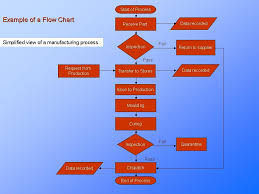 Simple Example Of A Process Flowchart Manufacturing