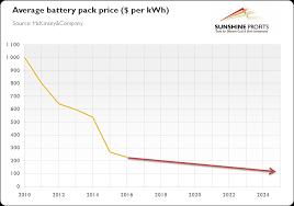 Ev Range Chart Will The Electric Car Revolution Sink Platinum And Palladium