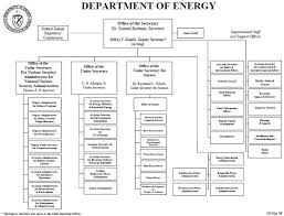 Us Treasury Org Chart Catalog Of Us Cabinet Department Organization Charts