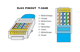 cat6 b wiring diagram rj45 connector data wiring diagram today cat6 b wiring diagram rj45 connector trusted wiring diagram rj45 termination diagram cat6 b wiring diagram rj45 connector