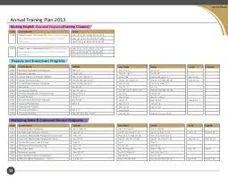 Annual Training Plan Template Expert Contemporary Depiction Banking ...