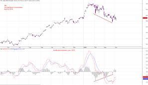 Toyota Stock Chart Us Stock Analysis Tm Toyota Motor Corporation And Macd