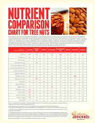 Tree Nut Nutrition Comparison Related Keywords Suggestions