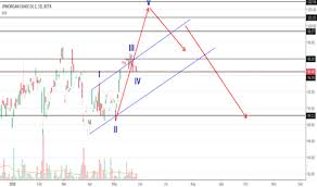Cmc Stock Price And Chart Xetr Cmc Tradingview