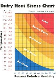 Heat Stress Temperature Chart 2 Chart Of The Severity Of Heat Stress In Dairy Cattle