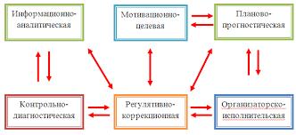 Реферат Основы управления образовательными системами  Основы управления образовательными системами