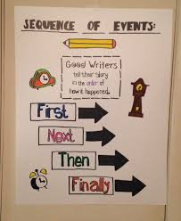 Sequence Of Events Anchor Chart Anchor Charts Cpetty