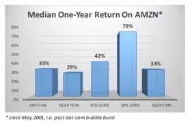 Amazon Stock: Should You Buy It In ...