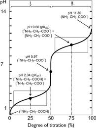 What Is The Titration Curve Of Glycine Socratic
