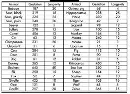 Cattle Gestation Chart Get Answer Gestation And Longevity The Following Table