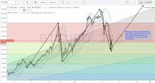 Bitcoin Chart Analysis Bitcoin Price Weekly Analysis June 15th 2017 Live
