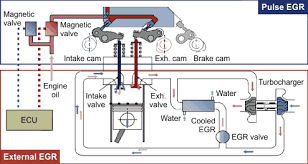 exhaust gas recirculation hino s combined egr system