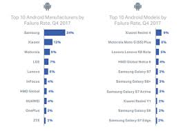 Device Repairs These Phones Top Failure Rate Charts