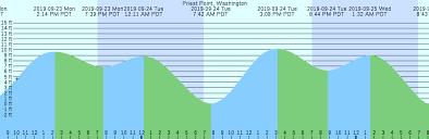 Priest Point Washington Tide Chart