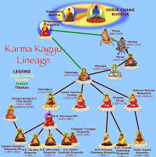 Buddhist Lineage Chart Karma Kagyu Lineage In 2019 Vajrayana Buddhism Tibetan