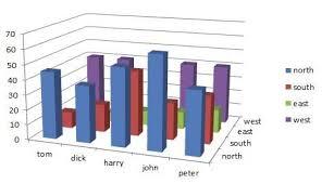 Trellis Plot Alternative To Three Dimensional Bar Charts