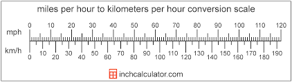 Conversion Chart Miles To Kilometers Kilometers Per Hour To Miles Per Hour Conversion Km H To Mph
