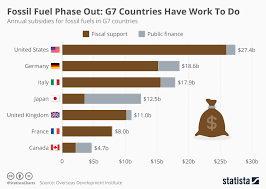 Chart Fossil Fuel Phase Out G7 Countries Have Work To Do