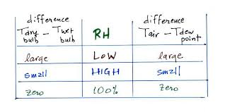 Humidity Temperature Relationship Chart Lecture 21 Measuring Humidity Dew Frost Haze And Fog