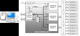 block diagram of the radmon control and out system