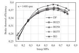 fig 4 brake thermal efficiency as a function of engine load bmep fig 4 brake thermal efficiency as a function of engine load bmep when